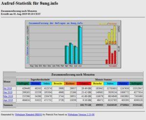 8ung.info Statistik für Juli 19